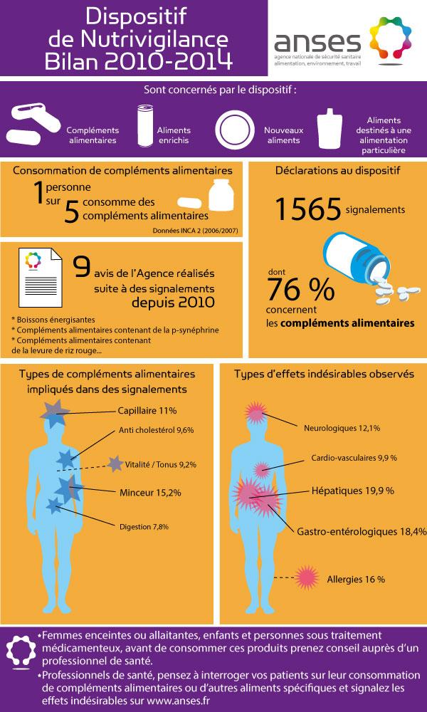 Le bilan 2010-2014 de la nutrivigilance